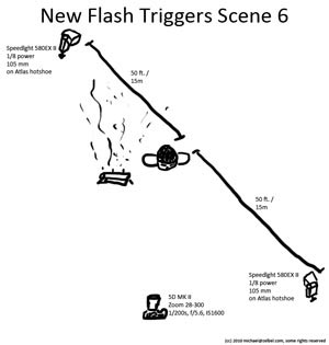 Lighting Diagram for Phottix Atlas Wireless Flash Trigger Review